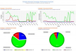 Google-Adwords-Campaign-dashboard